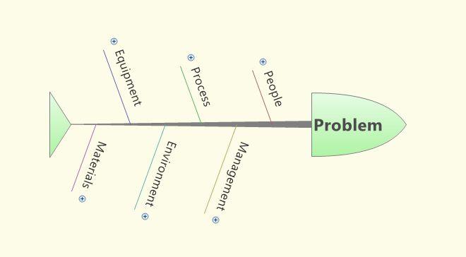 Диаграмма Исикавы