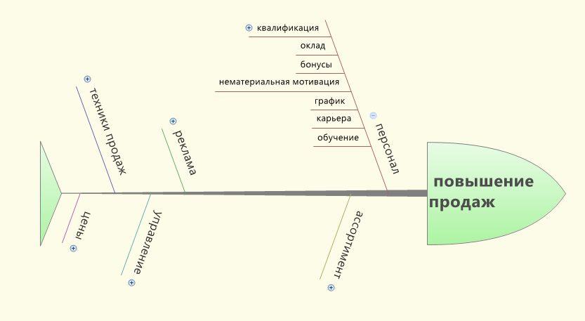 Диаграмма Исикавы повышение продаж