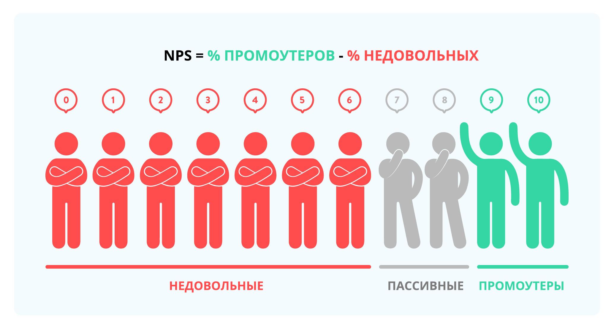 Как считать NPS
