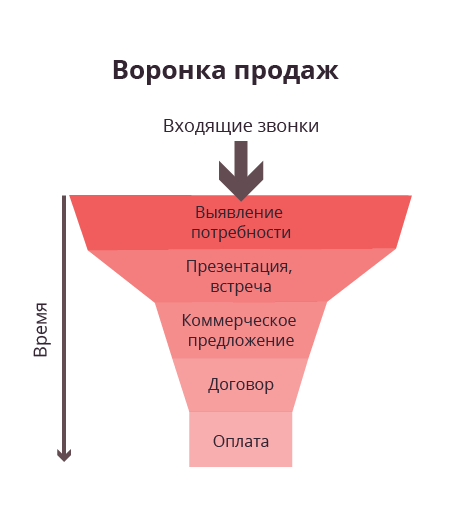 voronka-prodazh