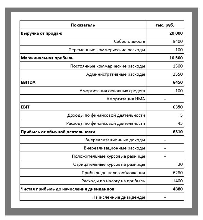 Управленческие отчеты