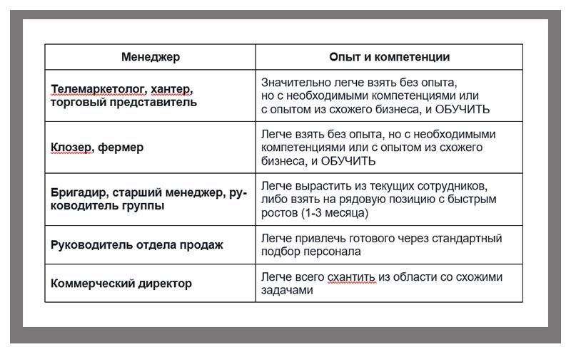 podbor-menedzherov-po-prodazham