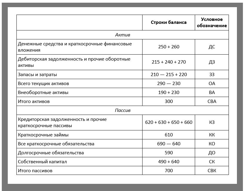 analiz-buhgalterskogo-balansa