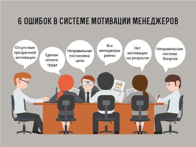 sistema-motivatsii-menedzherov