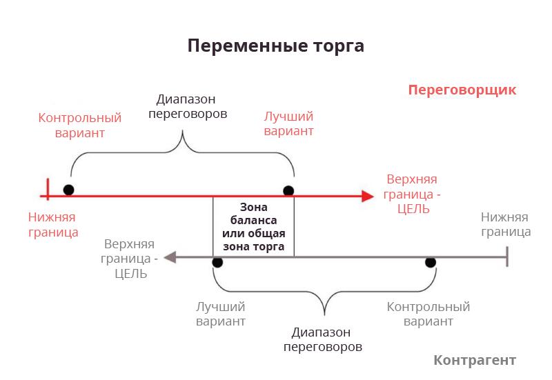 provedenie-peregovorov