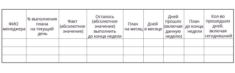 otchet o prodazhah po kazhdomu menedzheru-01