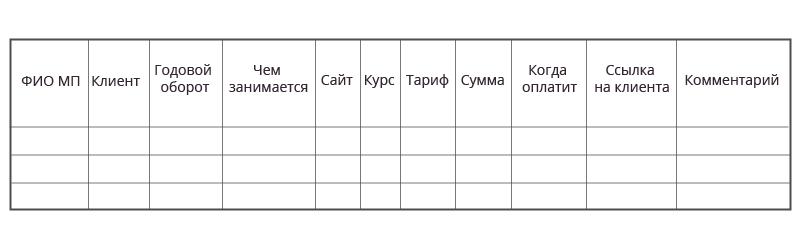 otchety-o-prodazhah-menedzgerov