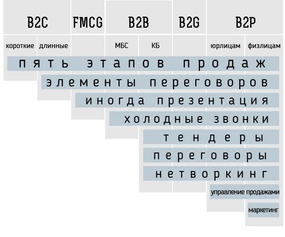 obuchenie-menedzherov-po-prodazham