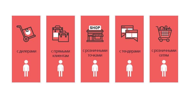 Структура отдела продаж схема фото 468