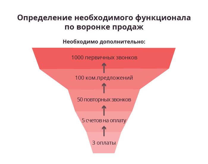 obyazannosti-menedzhera-po-prodazham
