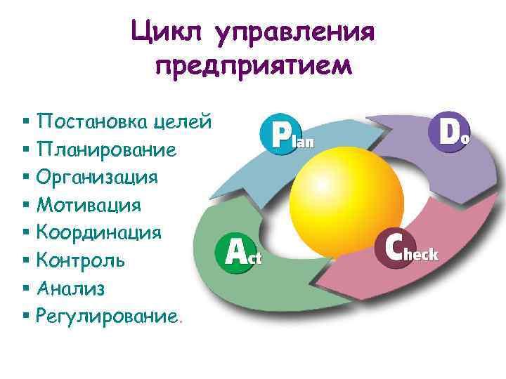 Цикл управления предприятием